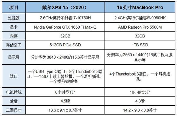 戴尔XPS 15正面对决苹果MacBook Pro