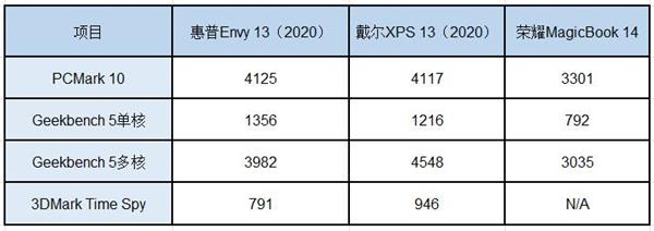 惠普Envy 13(2020)全面评测:最适合学生购买的高性价比超极本