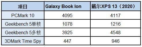 三星Galaxy Book Ion真机评测