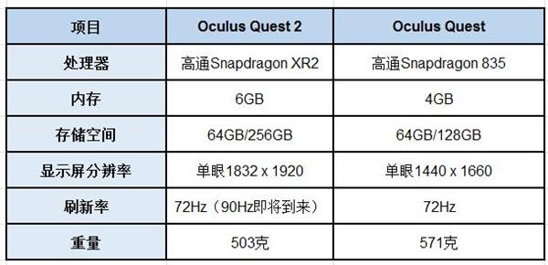 Oculus Quest 2和Oculus Quest參數對比