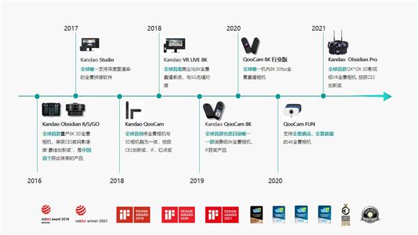 1-VR相机发展历程