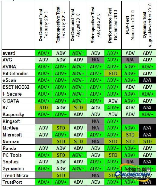 ...av-comparatives通常根据每个防病毒产品在测试中的综合表现...