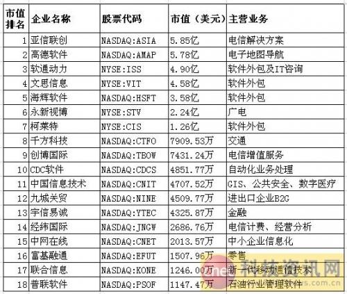 在美上市中国软件企业市值排名及点评