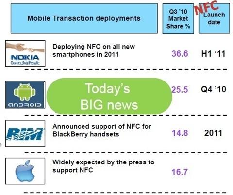 NFC 4 Platforms