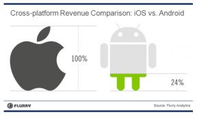分析称Android应用收入仅相当于iOS系统24%