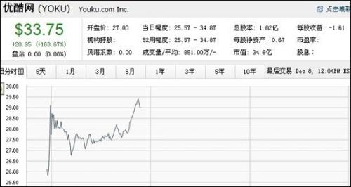优酷市值臻34亿美元超越搜狐 古永锵身价14亿