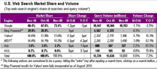 微软Bing搜索引擎美国市场份额已达29%